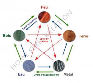 Les 3 cycles filigrane